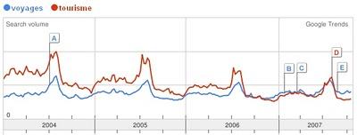 Google Trends sur Tourism et holidays (c) Google Trends 2007